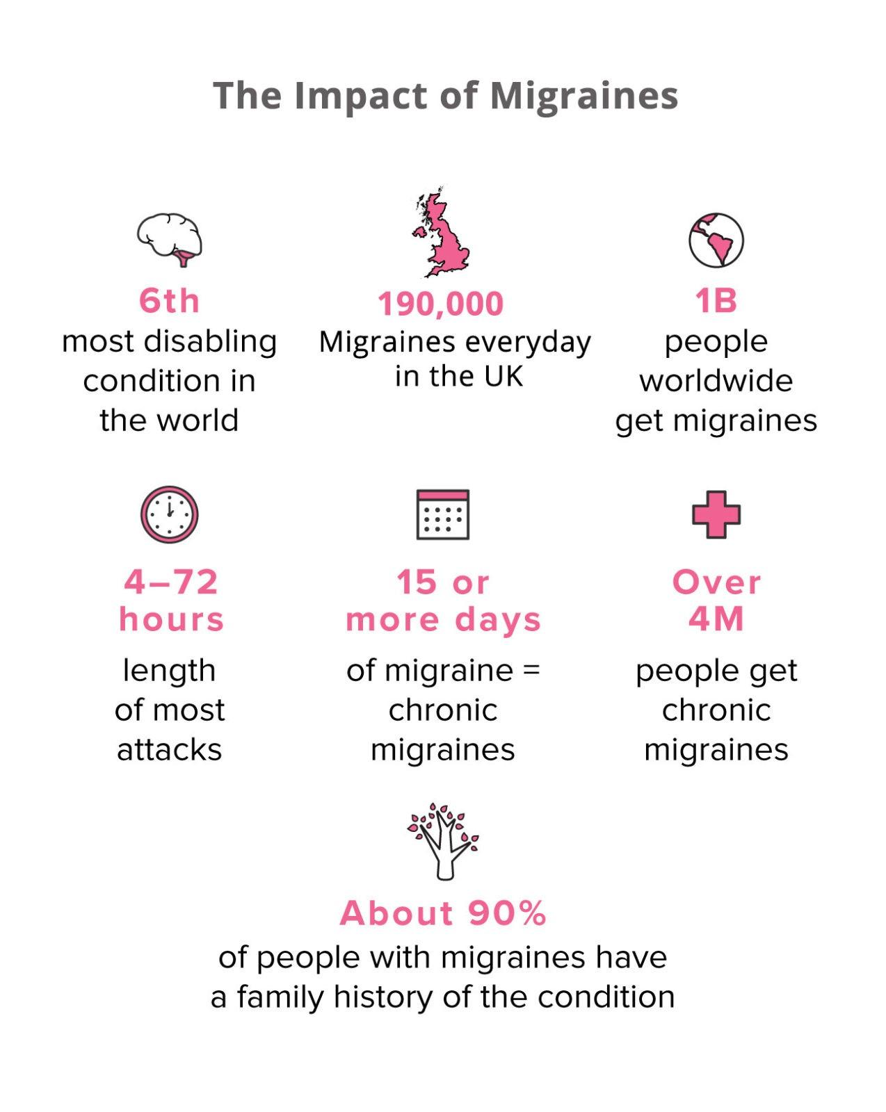 Migraine Types, Triggers & Treatments impact of migraines